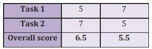 ielts-writing-task-2-lap-dan-y