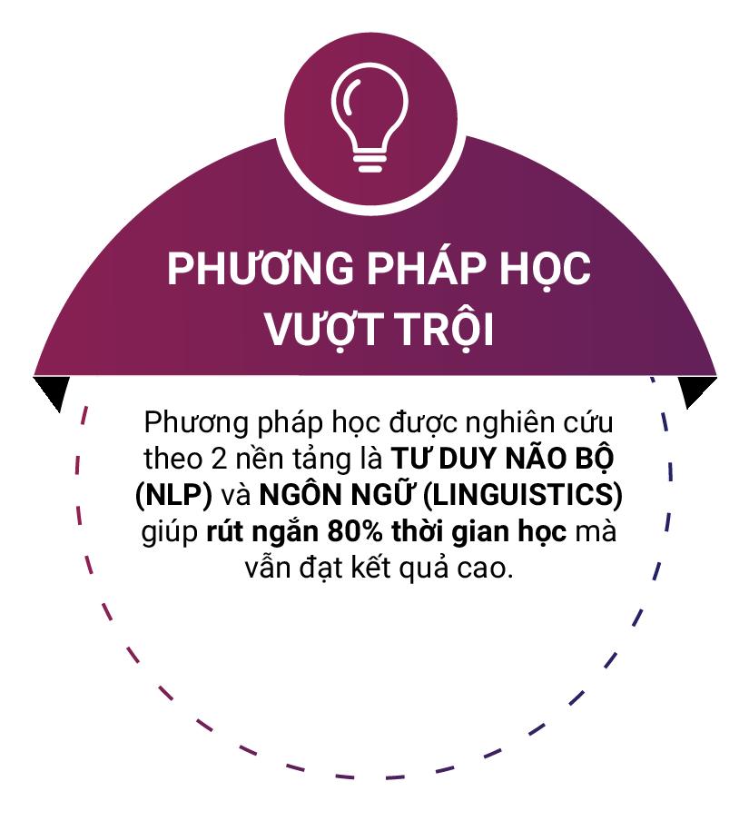 phuong phap hoc vuot troi tai wise english