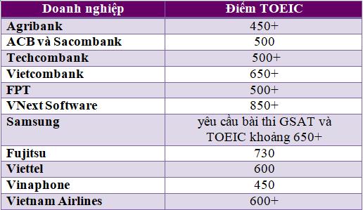 Yêu cầu chứng chỉ TOEIC của một số công ty lớn ở Việt Nam