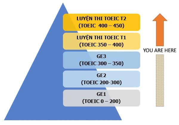 Thang điểm TOEIC và cách tính điểm TOEIC